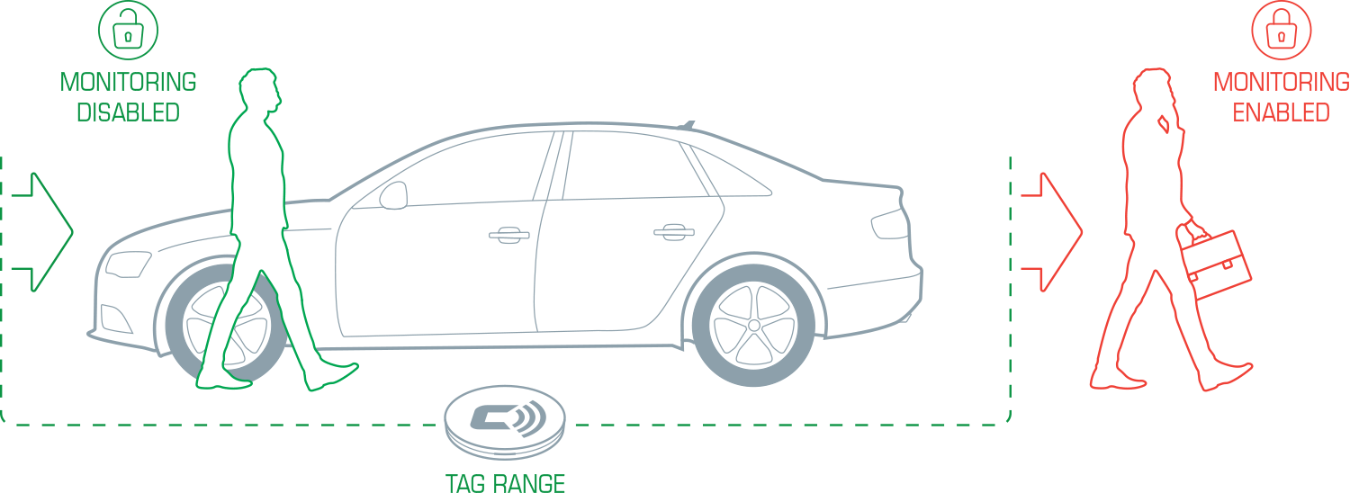 How the CarLock Tag Works