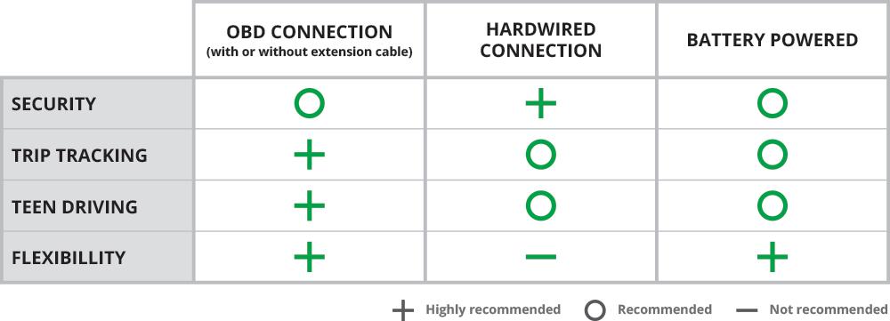 Car Tracker Intallation Comparison