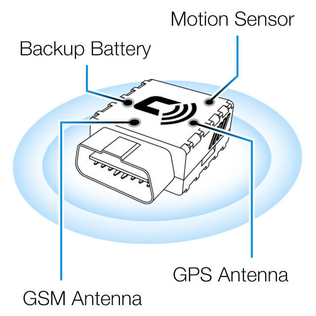 CarLock Device Features